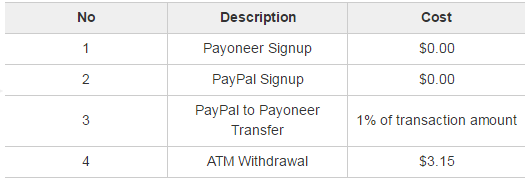 paypal_to_payoneer_cost